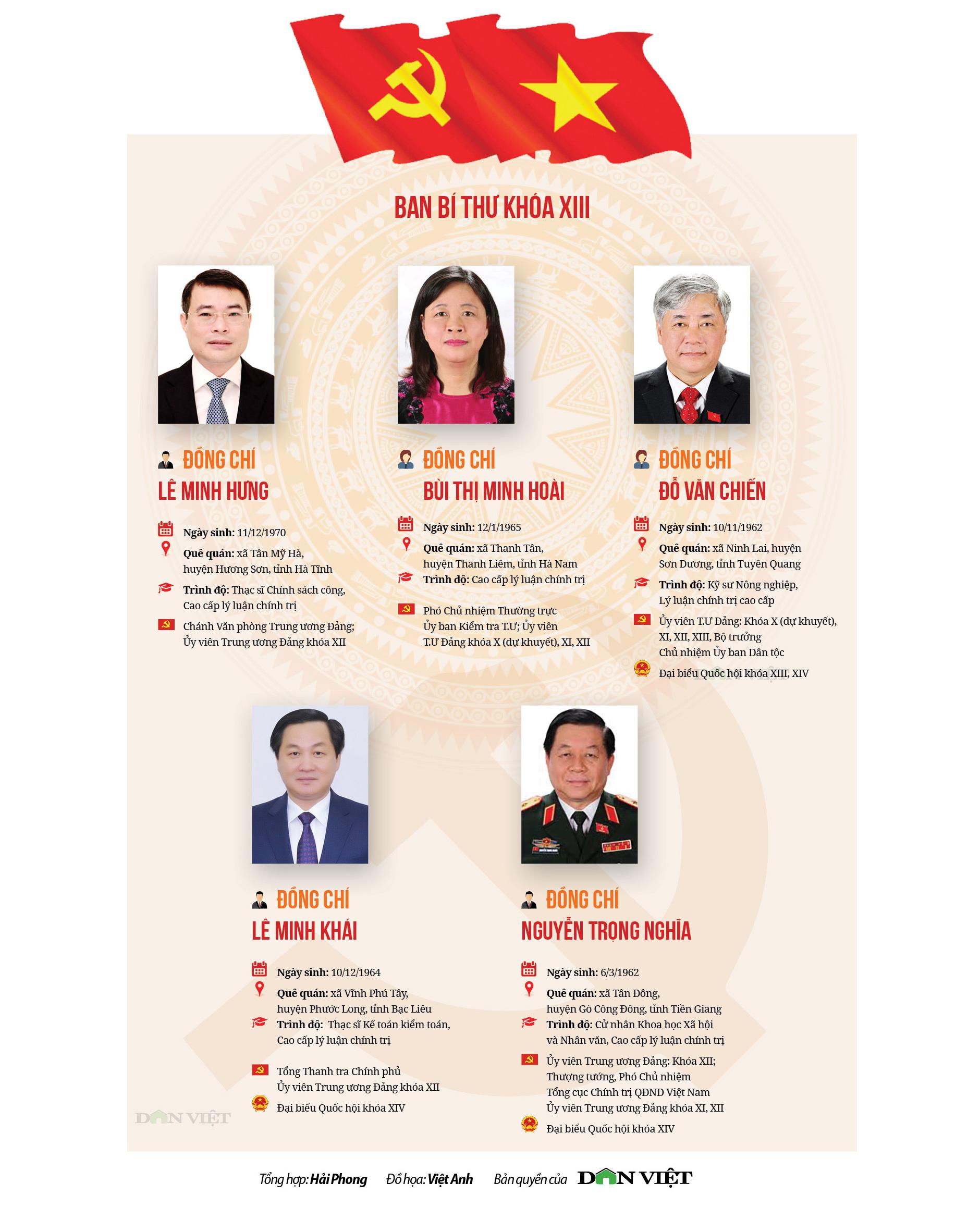 Chân dung các Ủy viên Bộ Chính trị, Ban Bí thư khóa XIII - 2