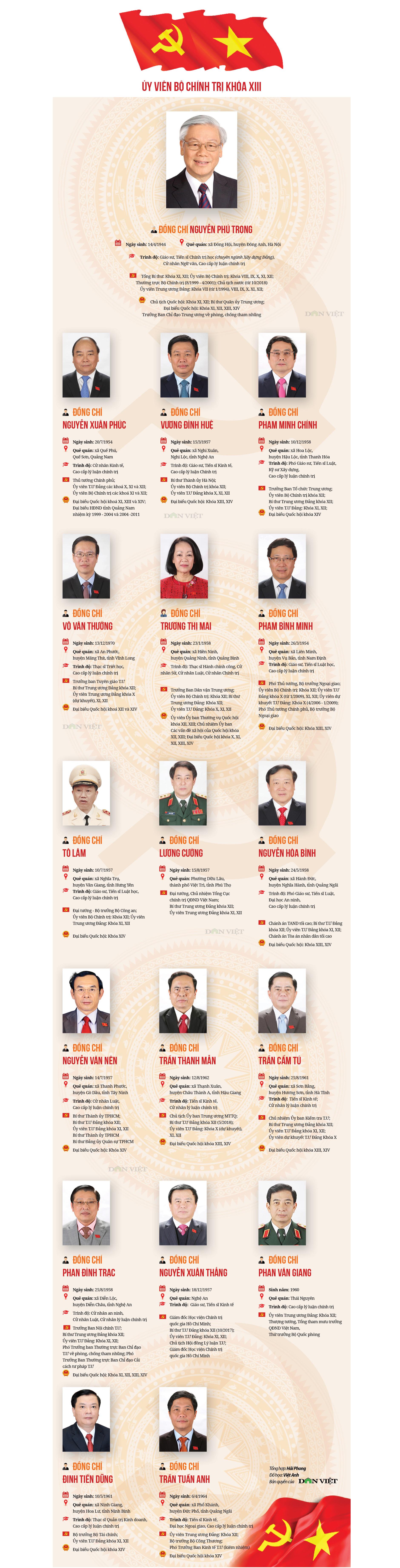 Chân dung các Ủy viên Bộ Chính trị, Ban Bí thư khóa XIII - 1