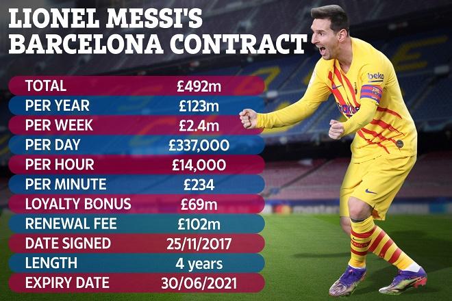 Cực nóng vụ Messi bị lộ hợp đồng 555 triệu euro: Thủ phạm