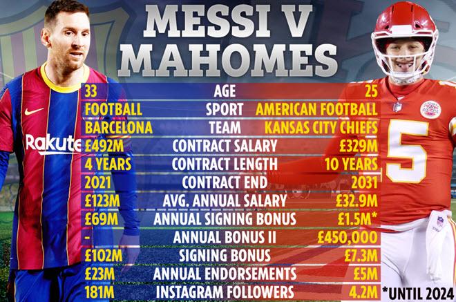 Sửng sốt Messi vượt sao 500 triệu đô, thành cầu thủ đắt nhất hành tinh - 1