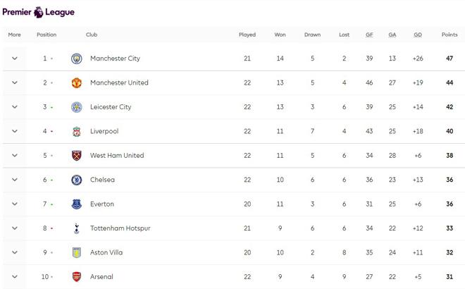 Nóng rực BXH Ngoại hạng Anh: Chelsea quật ngã Tottenham, kém MU mấy điểm? - 3