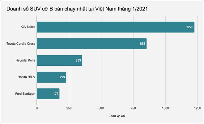 Doanh số SUV cỡ B bán chạy nhất tại Việt Nam tháng 1/2021, Kia Seltos dẫn đầu - 1