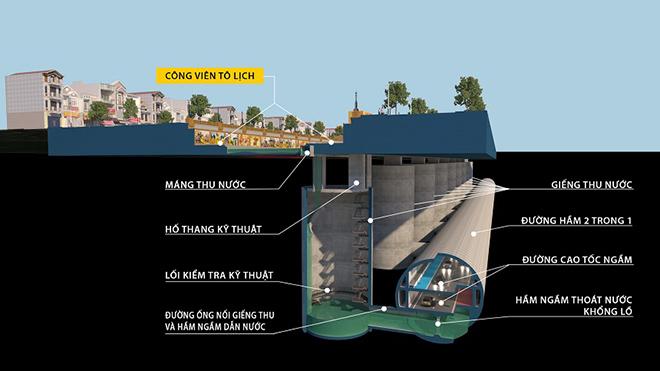 Video đồ họa: Toàn cảnh ý tưởng xây đường hầm cao tốc ngầm kết hợp chống ngập dọc sông Tô Lịch - 1