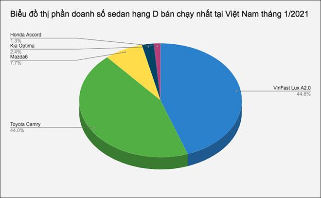 Doanh số nhóm sedan tầm giá 1 tỷ bán chạy nhất tại Việt Nam tháng 1/2021 - 1