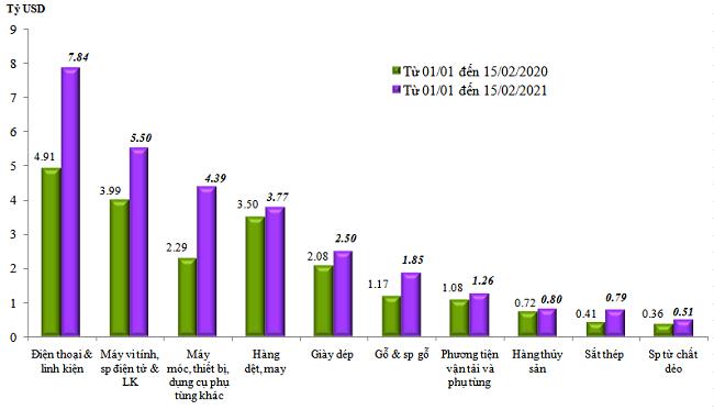 Doanh nghiệp Việt ở đâu trong miếng bánh xuất siêu gần 3 tỷ USD? - 2