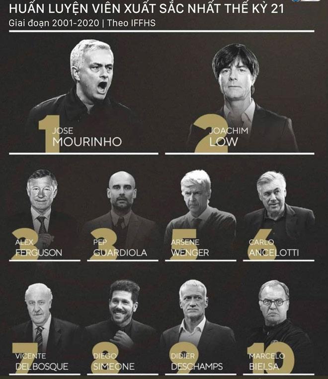 """Tranh cãi Mourinho vĩ đại nhất thế kỷ: """"Người đặc biệt"""" liệu đã hết thời, ai sẽ kế tục? - 1"""