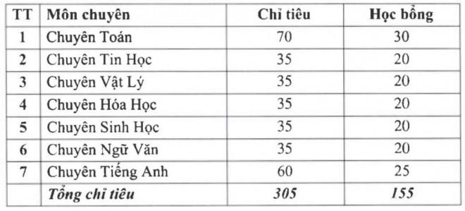 """Các trường THPT """"hot"""" thuộc đại học tại Hà Nội tuyển sinh lớp 10 như thế nào? - 1"""