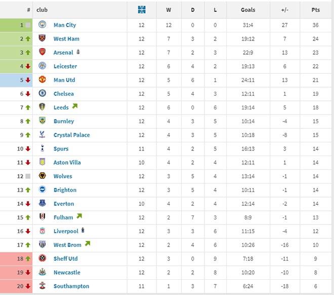 Bảng xếp hạng Ngoại hạng Anh từ Giáng sinh: Không ngờ Arsenal hay hơn MU - 1