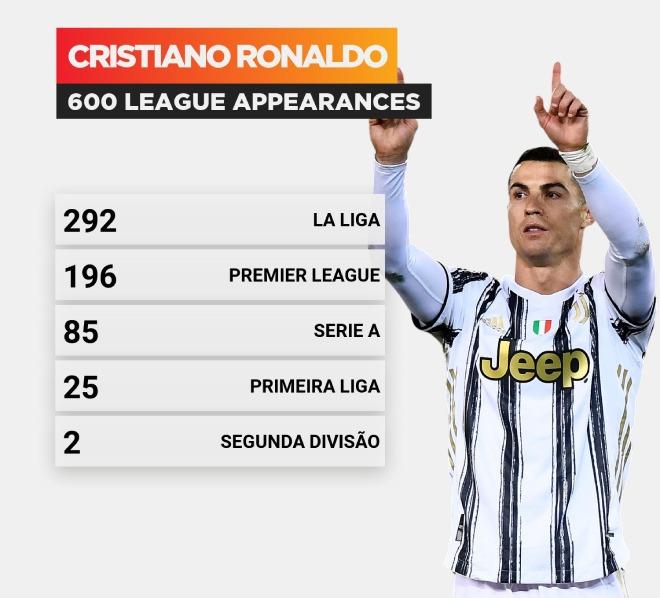 Ronaldo thiết lập siêu kỳ tích ghi bàn 12 năm, ăn mừng cột mốc 600 trận - 1