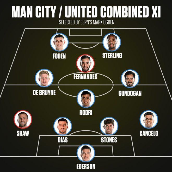 """Nỗi đau lớn của """"Quỷ đỏ"""" khi chọn siêu đội hình kết hợp Man City - MU - 1"""