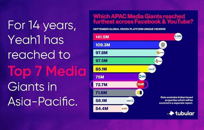 Nói ít làm nhiều, Yeah1 vững vàng dẫn đầu kinh doanh truyền thông đa nền tảng - 1