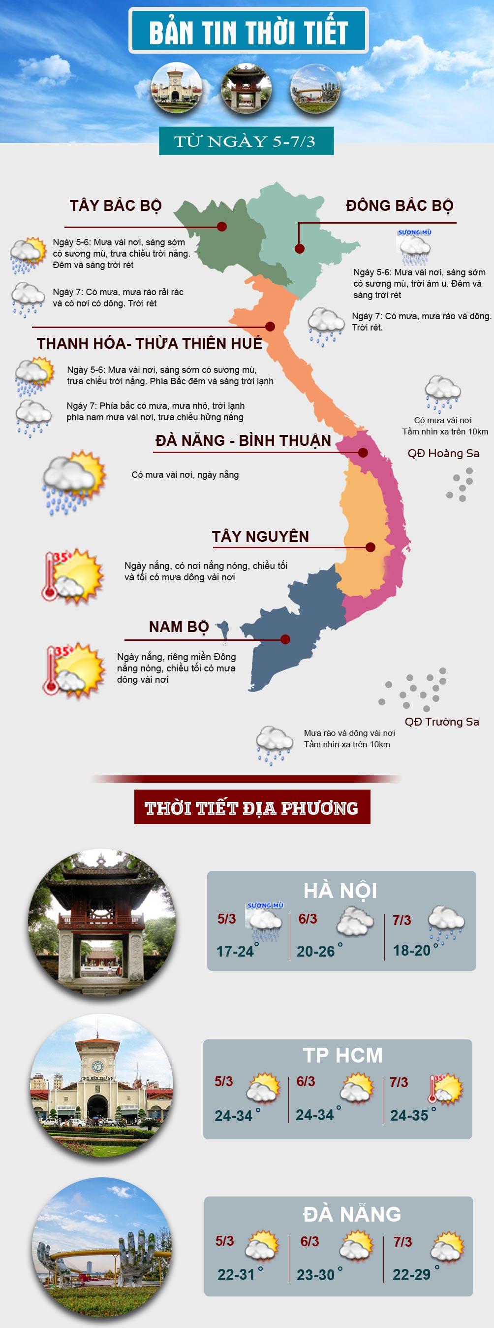 Thời tiết cuối tuần: Miền Bắc nồm ẩm, miền Nam có nơi nắng nóng - 1