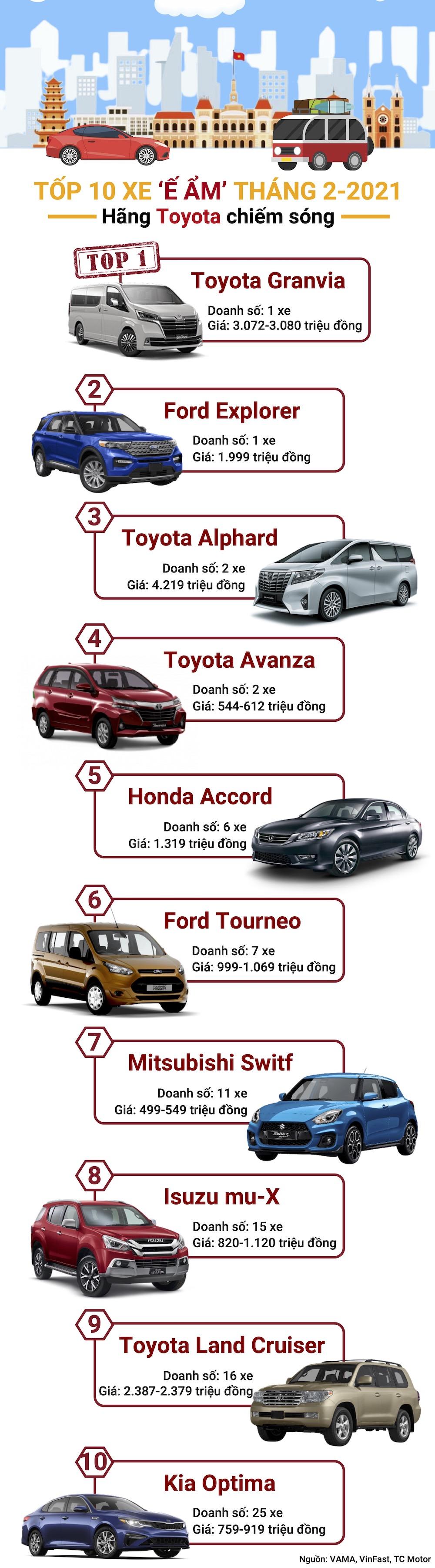 Tốp 10 xe 'ế ẩm' tháng 2: hãng Toyota chiếm sóng - 1