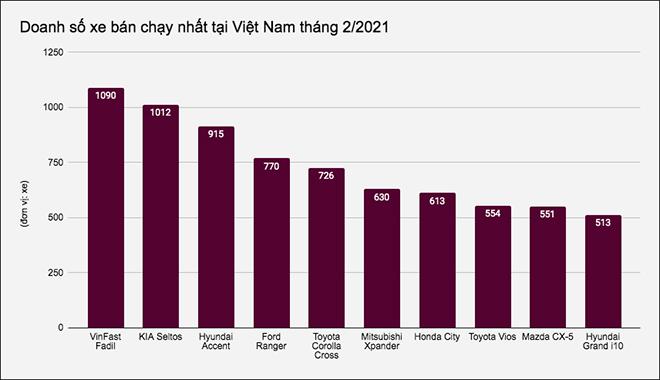 Top 10 mẫu ô tô bán chạy nhất tại Việt Nam tháng 2/2021 - 1