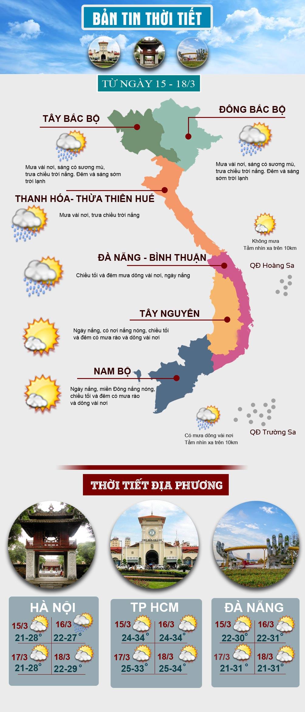 Thời tiết đầu tuần: Miền Bắc tăng nhiệt, miền Nam có tia cực tím nguy hiểm - 1