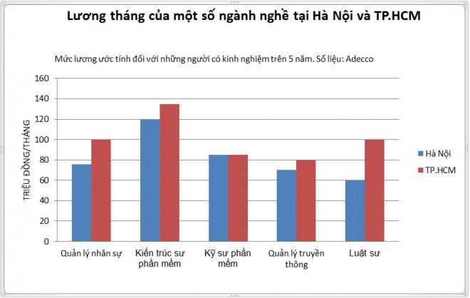 Những công việc lương 80-100 triệu/ tháng vẫn khát nhân sự ở Việt Nam - 1