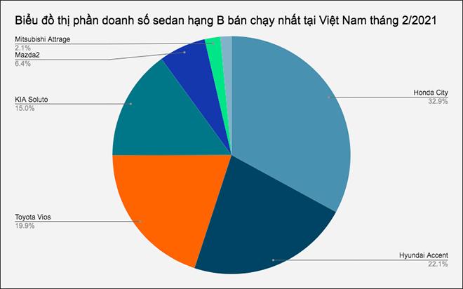 Doanh số nhóm sedan hạng B bán chạy nhất tại Việt Nam tháng 2/2021 - 1