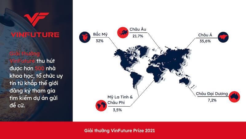 Vinfuture đã nhận được hơn 500 đăng ký tham gia gửi đề cử từ 36 quốc gia - 1