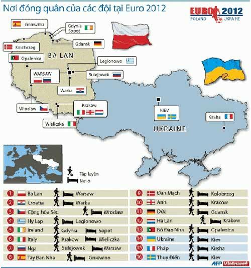 EURO 2012: Hầu hết các đội đóng quân tại Ba Lan - 1
