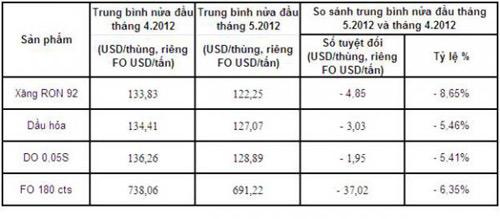Mỗi ngày, DN xăng dầu lãi thêm 100 đồng/lít xăng - 1