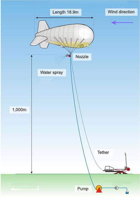 Làm mát Trái Đất bằng… bóng bay - 1