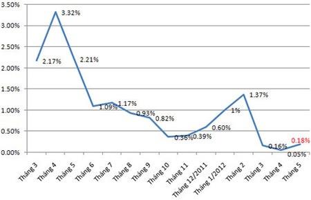 CPI tháng 5 về mức một con số - 1