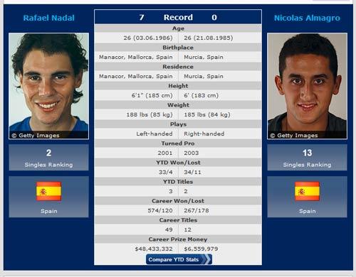 Roland Garros ngày 11: Không thể cản Nadal? - 1