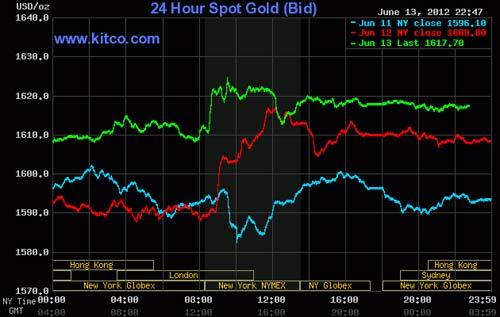 Vàng trong nước tăng nhẹ, USD hạ nhiệt - 1