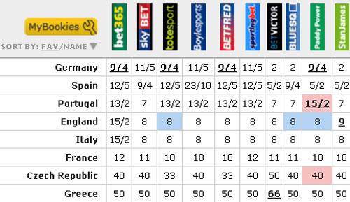 Euro 2012: Nhà cái đột ngột thay kèo - 1