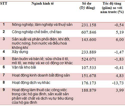 """NHNN công bố dữ liệu tài chính """"quý hiếm"""" - 1"""