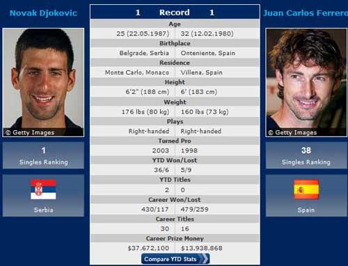 Wimbledon ngày 1: Nhà vua ra trận - 1