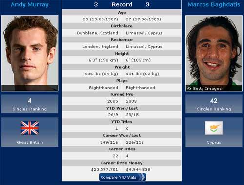 Wimbledon ngày 6: Cơ hội và thách thức cho Murray - 1