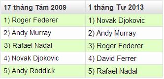 Murray vô địch: Con số biết nói - 1