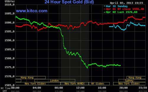 Vàng TG giảm mạnh nhất trong hơn 1 tháng - 1