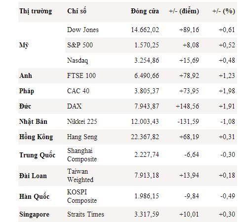 Dow Jones và S&P 500 đua nhau lập kỷ lục mới - 1