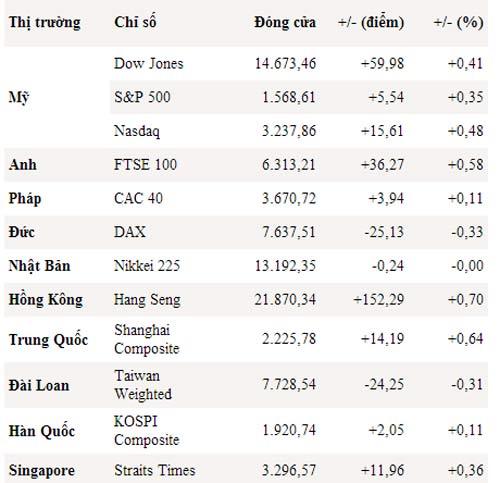 Dow Jones lại lập mốc cao kỷ lục mới - 1