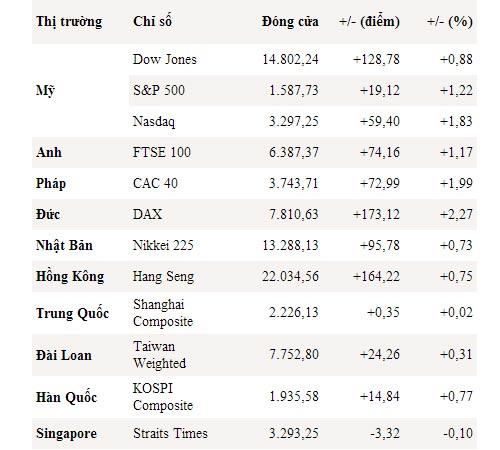 Dow Jones, S&P 500 liên tục phá kỷ lục - 1