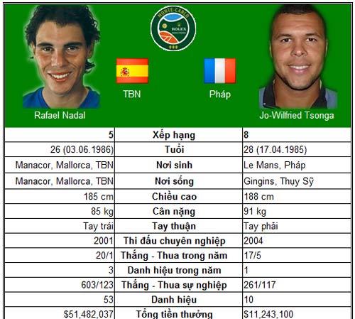 Nadal và Djokovic hẹn ngày tái ngộ (BK Monte-Carlo) - 1