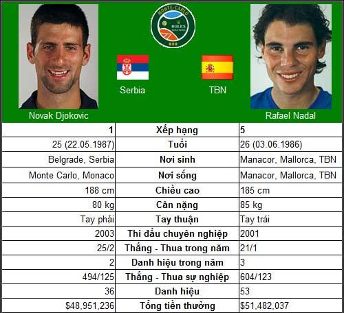 Djokovic – Nadal quyết chiến (CK Monte-Carlo) - 1