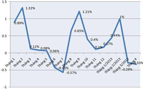 CPI tháng 4 tại Tp.HCM và HN tiếp tục âm - 1