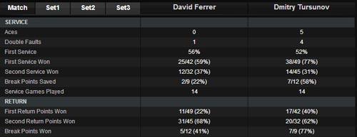 Ferrer - Tursunov: Loại sớm (V2 Barcelona Open) - 1