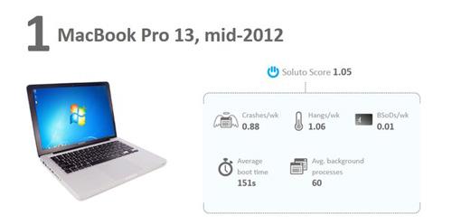 Ngỡ ngàng Macbook Pro chạy Windows siêu mượt - 1