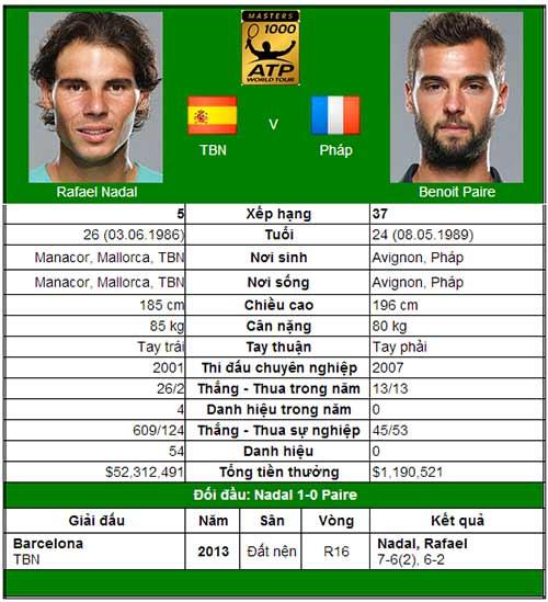 Cơ hội vàng cho Nadal (V2 Madrid Open) - 1