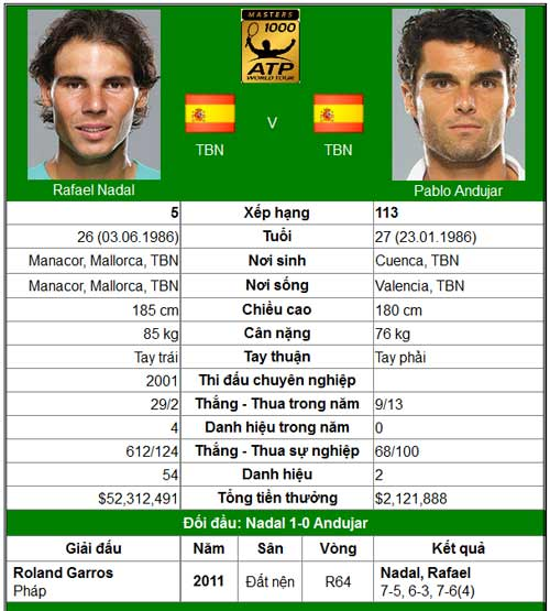 "Nadal giải mã ""ngựa ô"" (BK Madrid Open) - 1"