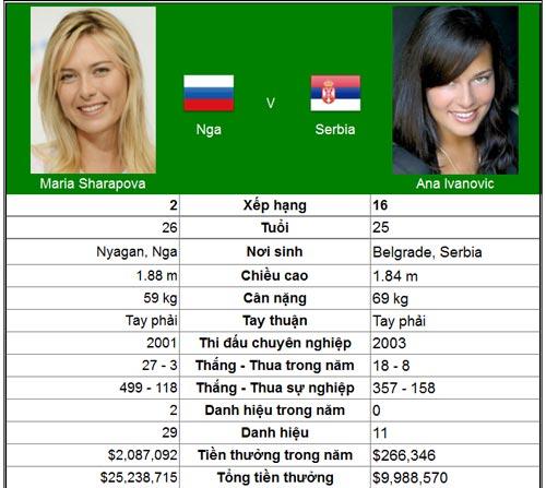 Chung kết trong mơ Sharapova & Serena? (BK đơn nữ Madrid Open) - 1