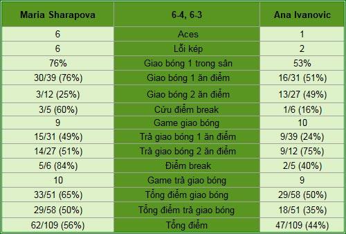 Sharapova - Ivanovic: Tiếp đà thăng hoa (BK Madrid Open) - 1
