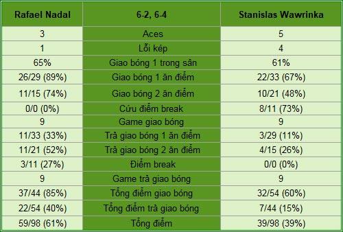 Nadal - Wawrinka: Cúp ở lại TBN (CK đơn nam Madrid Open) - 1
