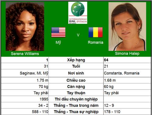 Hãy cản Serena, nếu có thể! (BK Rome Open) - 1