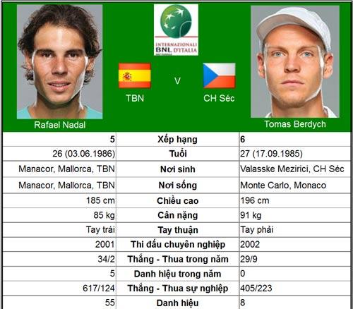 Đợi kinh điển Federer – Nadal (BK Rome Masters) - 1
