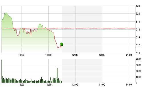 TTCK sáng 29/5: Ầm ầm rút tiền khỏi thị trường - 1